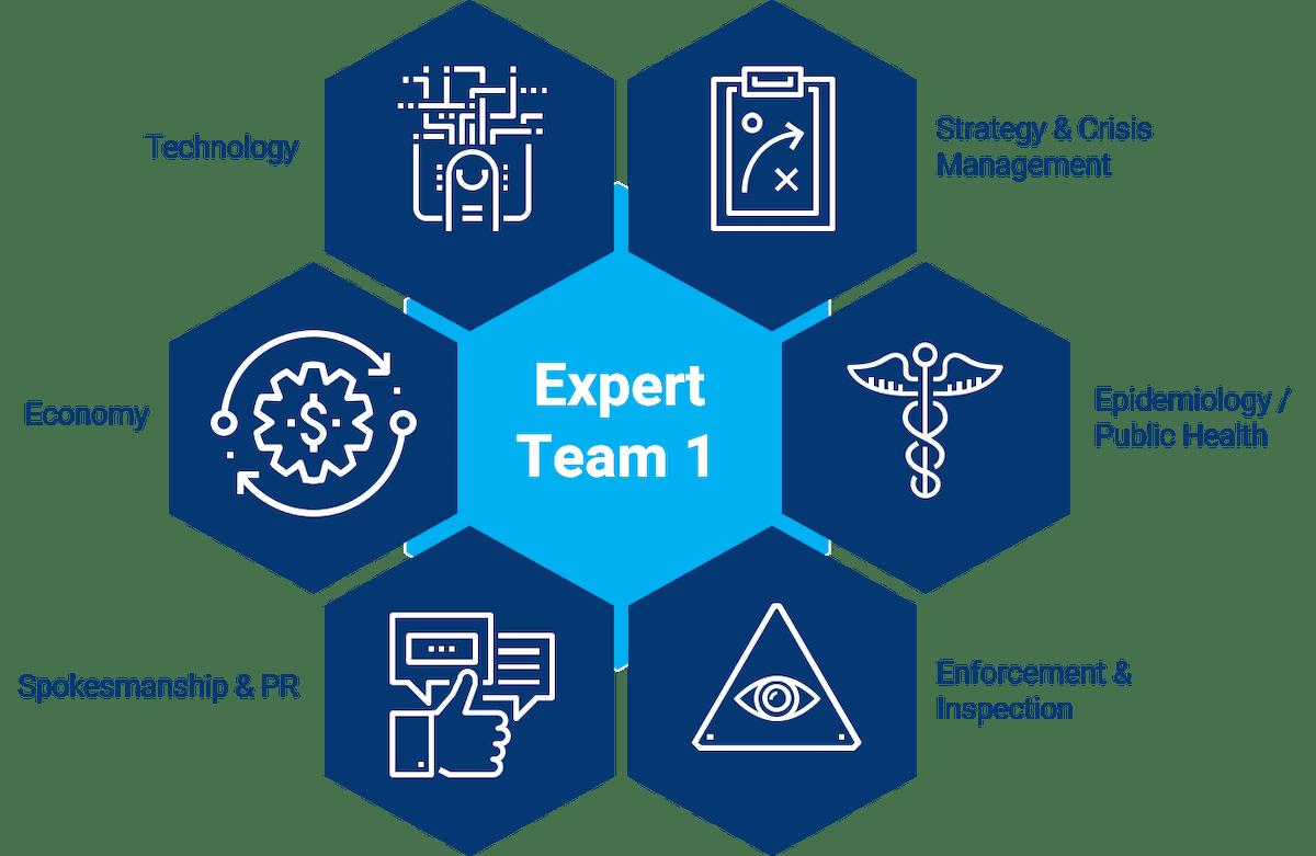 SYN-RG-Ai Expert team 1