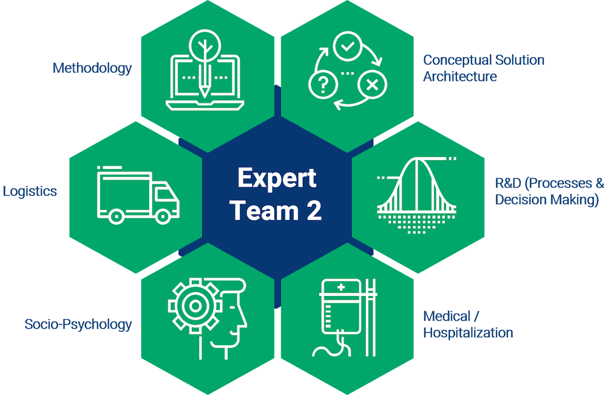 SYN-RG-Ai Expert team 2