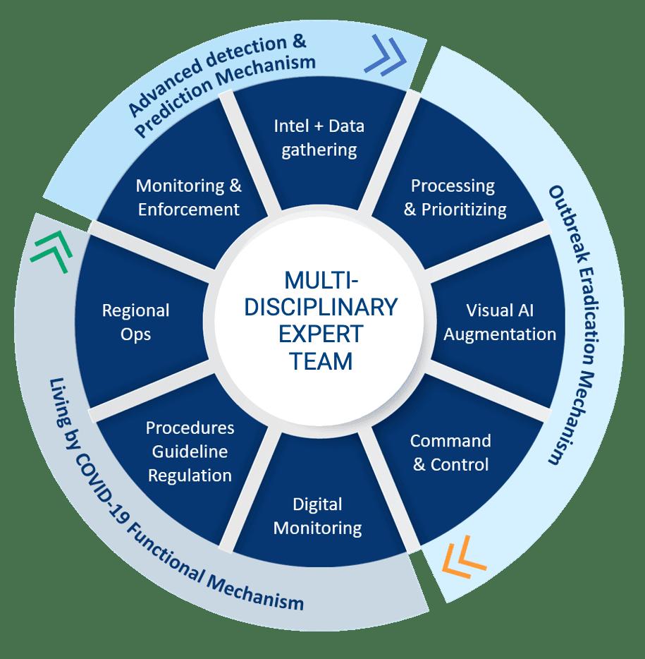 Syn-rg-ai Work Methods multi-disciplinary expert team